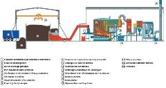 Schéma fonctionnement centrale biomasse