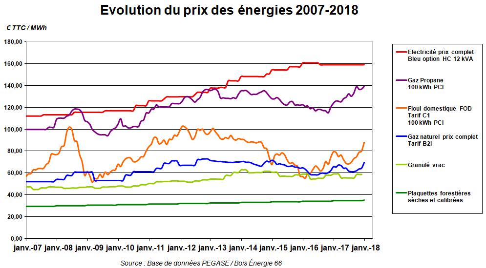 évolution du prix des énergies 2007-2018